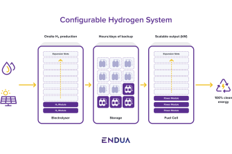 Endua's proposed hydrogen power bank model, building on technology developed by CSIRO.