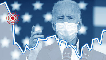 Markets tipped to go higher after Biden's win.