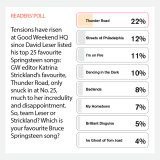 THE RISE OF THUNDER ROAD Writer David Leser's very personal ranking of great Springsteen songs, reordered by passionate readers in an online reader poll [October 31].
