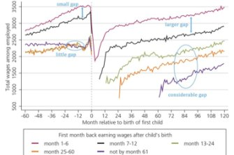This graph shows the change in monthly earnings by time out of employment.
