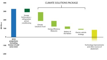A chart showing the Climate Solutions Fund delivers about 100 million tonnes in emission reductions.