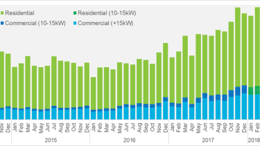 A swift growth in the level of solar PV installations helped to flatten peak demand periods.