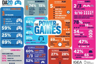 Digital Australia is a biennial report charting the consumption of video games in Australia.