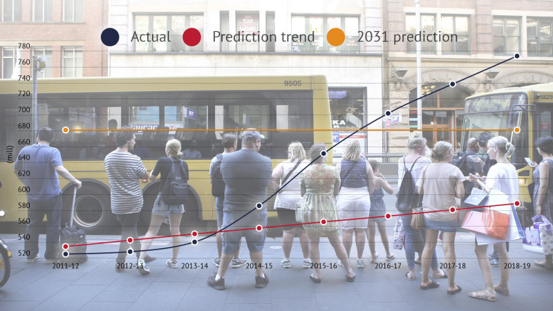 Public transport growth surges past NSW government predictions