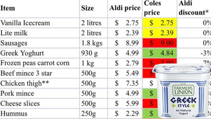 Is Aldi Really Cheaper Than Coles I Decided To Find Out