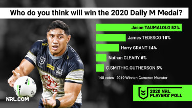 Jason Taumalolo is tipped to win this year's Dally M medal.