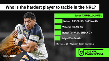 Jason Taumalolo has proven to be a human wrecking ball.