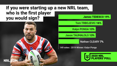 James Tedesco is the one they all want.