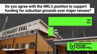 Peter V'landys' push for suburban funding is backed by the players.