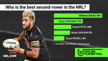 David Fifita is demanding the big money, but it's Viliame Kikau who is considered the benchmark in the second row.