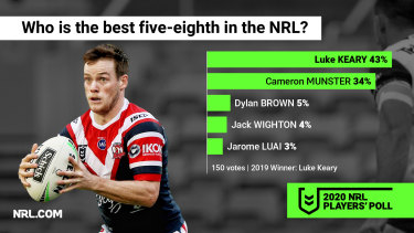 Luke Keary is best No.6 in the game, according to the 150 who voted in the NRL Players' Poll earlier this month.