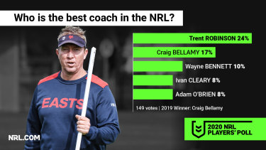 Trent Robinson has knocked off Craig Bellamy as the best coach in the competition.
