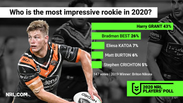 Few can argue the impact Harry Grant has had on the Wests Tigers in 2020.