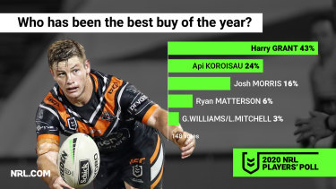 Harry Grant is also regarded as the best buy of 2020.