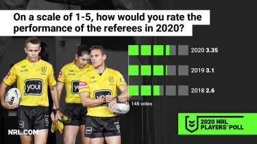 The referees have improved year on year.