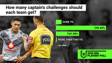 The captain's challenge is here to stay, according to the players.