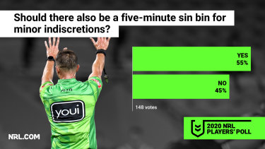 The players are split on how the sin bin should be used.