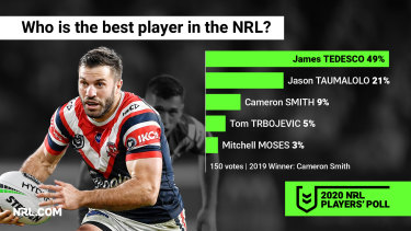 James Tedesco has toppled Cameron Smith as the best player in the game.