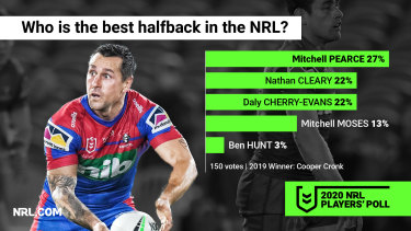 Knights captain Mitchell Pearce has been in career-best form to start the season.