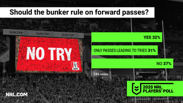 Players want more technology used for forward passes.