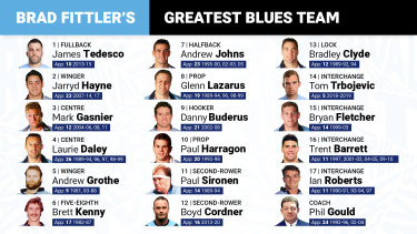 The greatest Blues, voted by Brad Fittler.