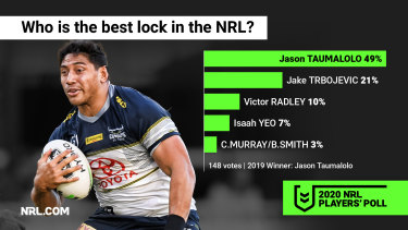 For the third consecutive year, Jason Taumalolo has won best lock.