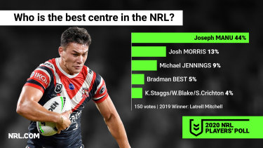The Roosters' domination of the backline continues, with Joseph Manu regarded as the best centre.