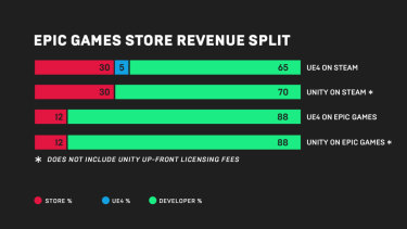 Epic's breakdown of fees on its new store versus Steam, for games developed with both Unreal Engine 4 and Unity.