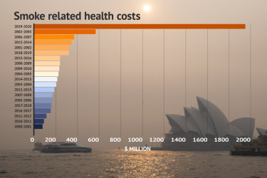 Last bushfire season saw healthcare costs climb to almost $2 billion.
