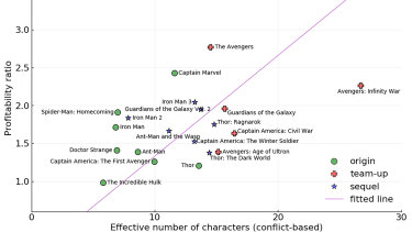 This graph shows the profitability of the MCU movies in relation to effective cast sizes.