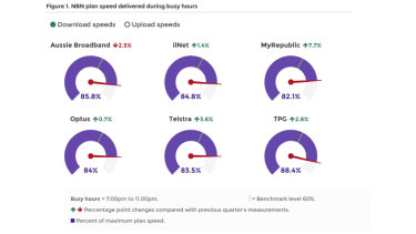 Most ISPs are moving closer to delivering 90 per cent of the maximum plan speeds they advertise.