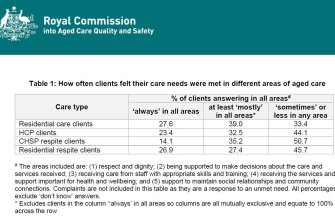 Results from surveys of older Australians on aged care in facilities or received at home or in respite showing how often they felt their needs were met.