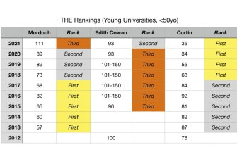 Times Higher Education's WA young university rankings (under 50 years).