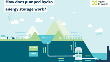 How pumped hydro works.