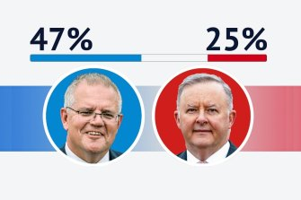 Scott Morrison is the preferred prime minister for 47 per cent of voters, compared to 25 per cent for Anthony Albanese, according to the first Resolve Political Monitor survey.