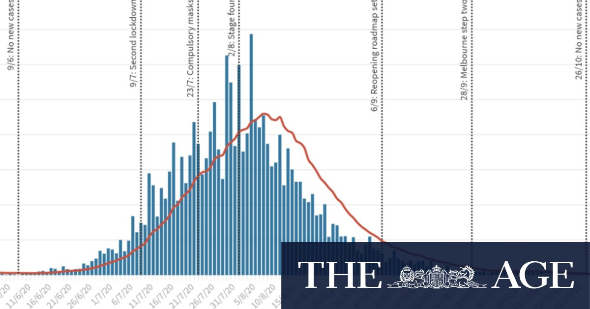 Ten graphs that show the rise and fall of Victoria's COVID-19 second wave – The Age