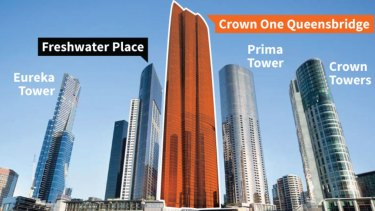Crown's 323-metre-high proposal for Southbank.