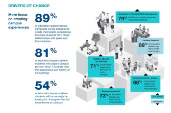 Cisco and Optus on 'The Tipping Point for Digitisation of Education and Campuses' study.