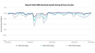 There was a marked fall in NBN performance during March 2020 as the coronavirus forced people into their homes.