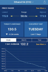 FuelCheck's price cycle graph