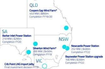 AGL is planning around $2 billion in new energy generation capabilities across the NEM.
