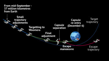 The mission schedule for the Hayabusa2 probe.
