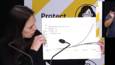 NZ Prime Minister Jacinda Ardern shows modelling that indicated the number of daily COVID cases could be at 550 (red line) without the lockdown enacted after one case was detected on August 17.