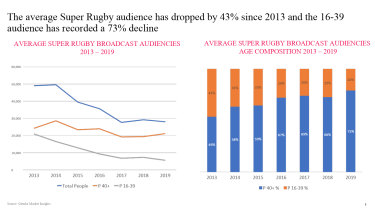 Drop zone: Super Rugby ratings in steep decline since 2013, with younger audiences turning off in droves.