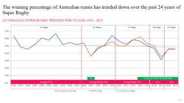 Australian teams have performed worse and worse over Super Rugby's 25-year history.