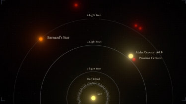 An illustration of the relative distances to the nearest stars from our sun. Barnard's Star is the second closest star system.