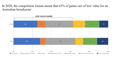 'Low value' games: 63 per cent of the 2020 Super Rugby season's games are a poor investment for broadcaster Foxtel.