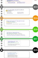 Google stopped shading its ad results in 2013, and its recent redesign replaced yellow or green ad logos with a black one.