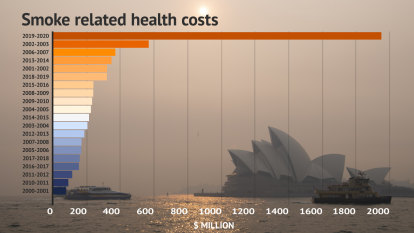 How summer bushfire smoke blew out our health costs by almost $2 billion