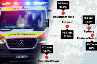 Ambulance response times.